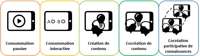 cinq_niveaux_dusages_des_technologies_de_m-_romero_2015
