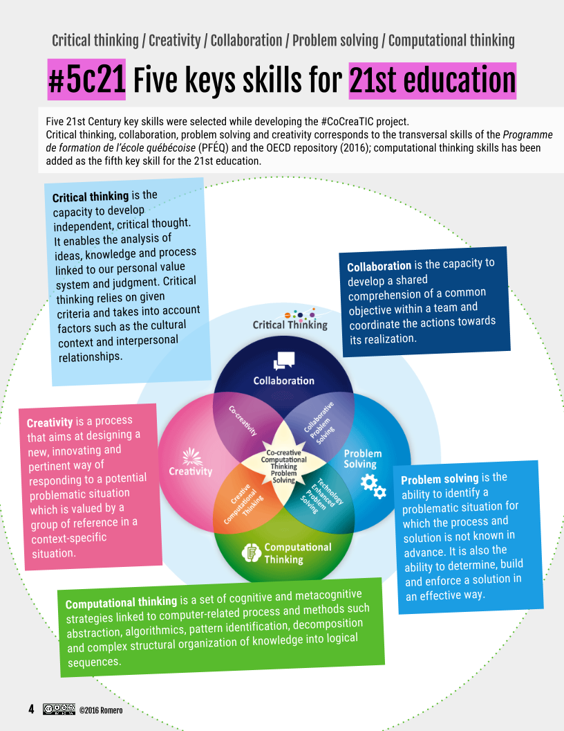 5c21 5 key skills for 21st century education CoCreaTIC