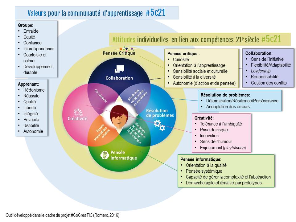 comp u00e9tences  attitudes et valeurs  u2013  cocreatic